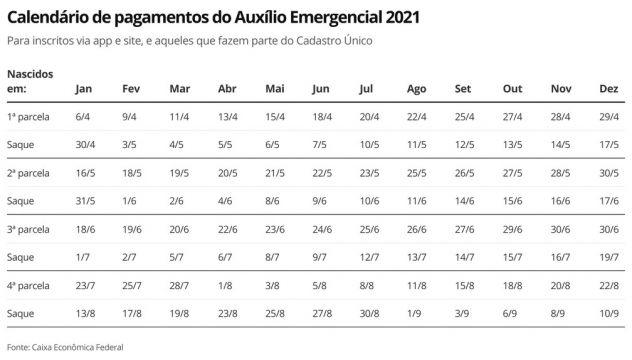 Auxílio Emergencial 2021: Caixa libera saques e transferências da 3ª parcela a nascidos em maio; veja calendários